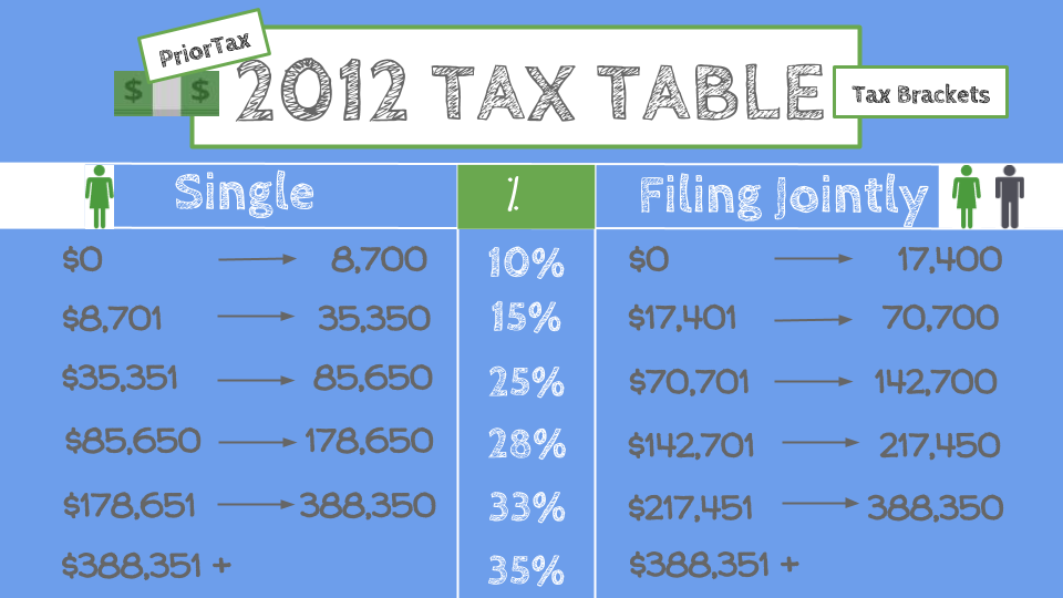 I Need the IRS 2012 Tax Table