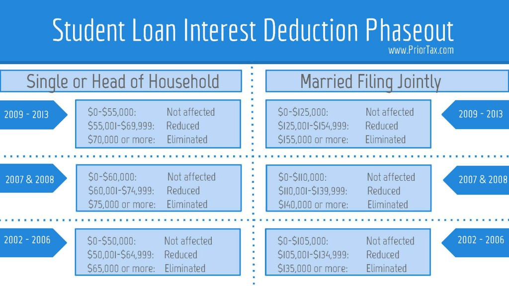 Student Loan Interest Deduction Amount