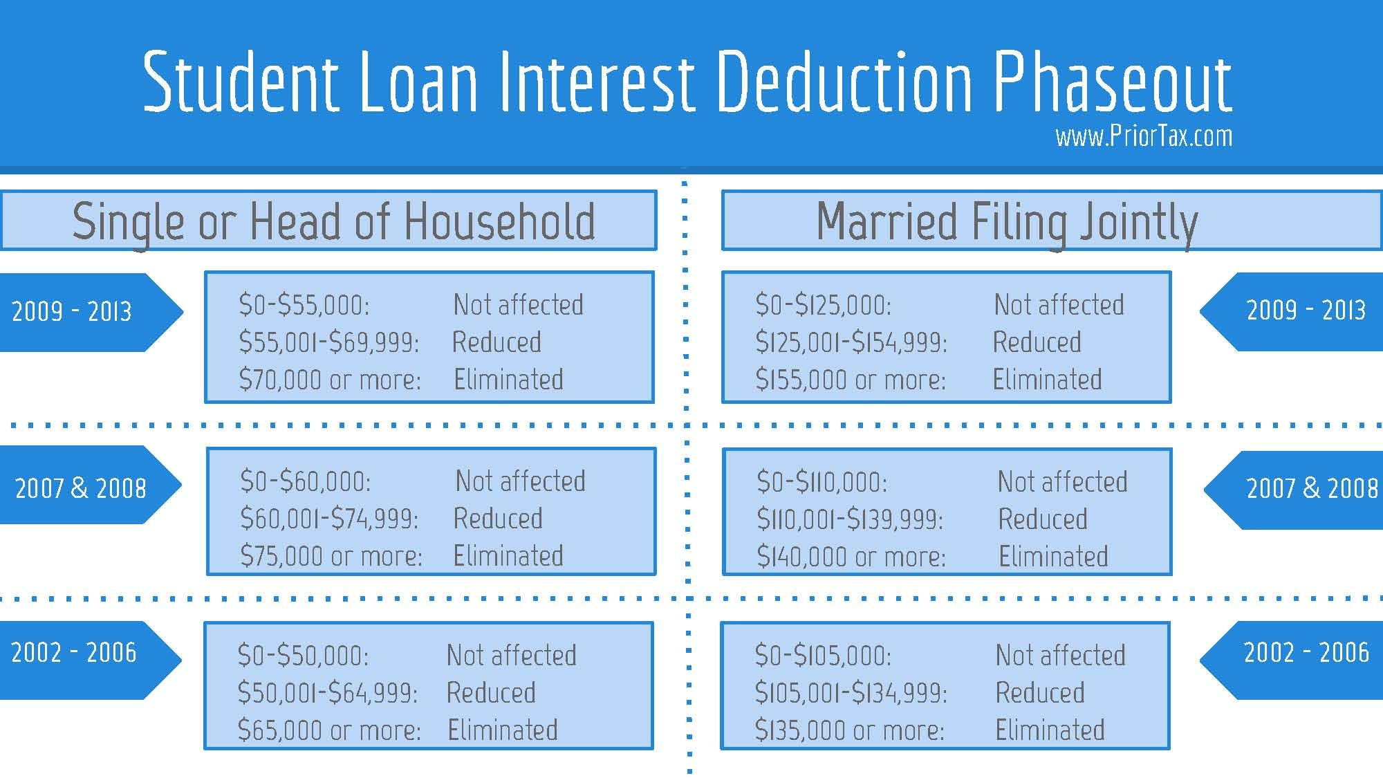 Student Loan Interest Deduction Worksheet - Rringband