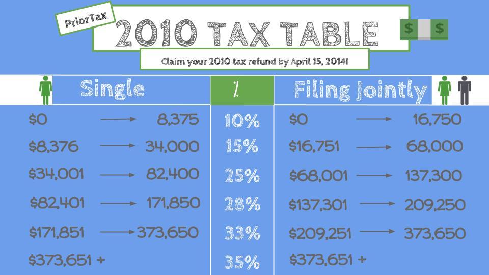 Tax Brackets 2010