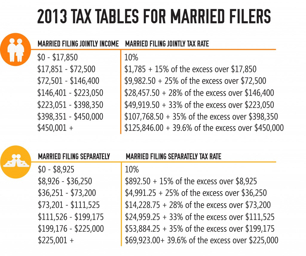 federal income tax tables 2016 pdf